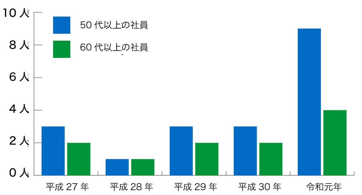 高齢者の採用者数