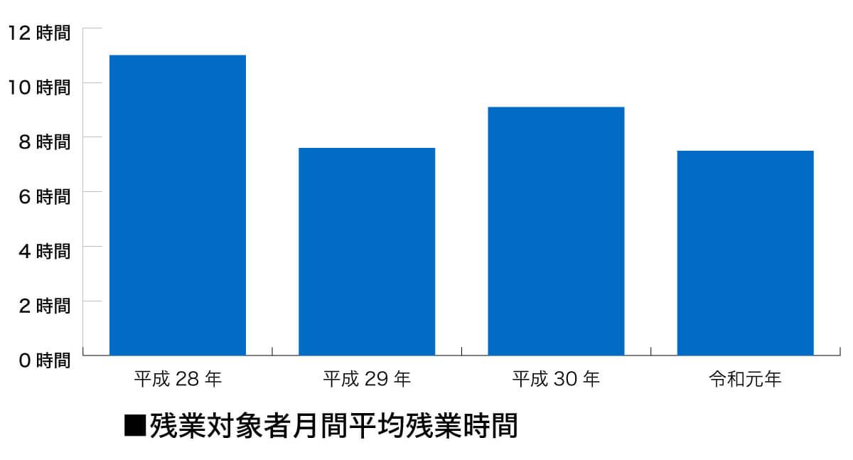 残業時間の削減実施グラフ